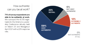 How authentic are you at work chart